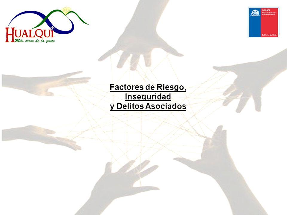 Factores de Riesgo, Inseguridad y Delitos Asociados