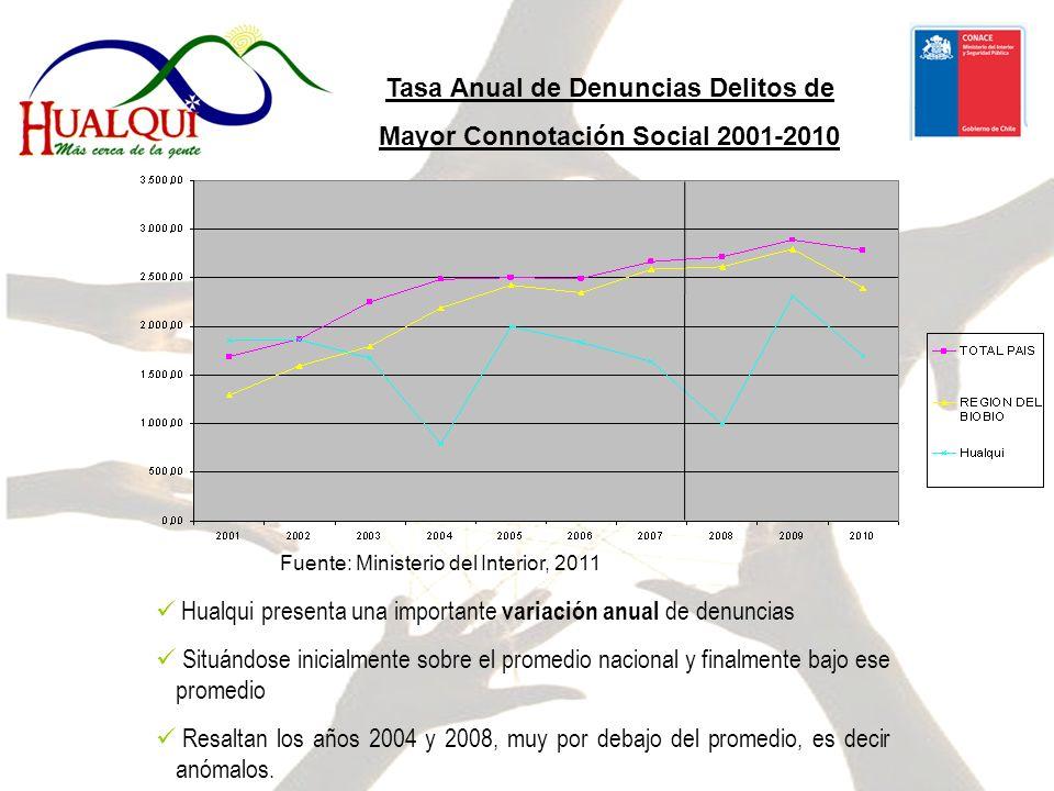 Tasa Anual de Denuncias Delitos de Mayor Connotación Social 2001-2010 Hualqui presenta una importante variación anual de denuncias Situándose inicialmente sobre el promedio nacional y finalmente bajo ese promedio Resaltan los años 2004 y 2008, muy por debajo del promedio, es decir anómalos.