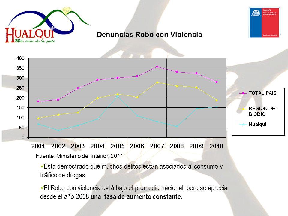 Denuncias Robo con Violencia Esta demostrado que muchos delitos est á n asociados al consumo y tr á fico de drogas El Robo con violencia est á bajo el promedio nacional, pero se aprecia desde el año 2008 una tasa de aumento constante.