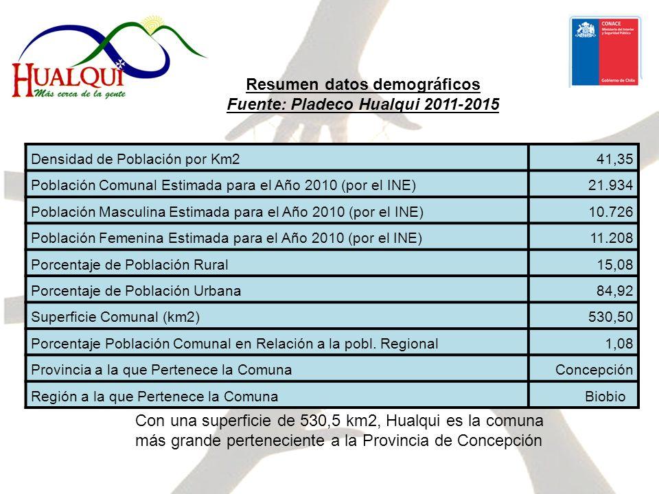 Con una superficie de 530,5 km2, Hualqui es la comuna más grande perteneciente a la Provincia de Concepción Densidad de Población por Km241,35 Población Comunal Estimada para el Año 2010 (por el INE)21.934 Población Masculina Estimada para el Año 2010 (por el INE)10.726 Población Femenina Estimada para el Año 2010 (por el INE)11.208 Porcentaje de Población Rural15,08 Porcentaje de Población Urbana84,92 Superficie Comunal (km2)530,50 Porcentaje Población Comunal en Relación a la pobl.