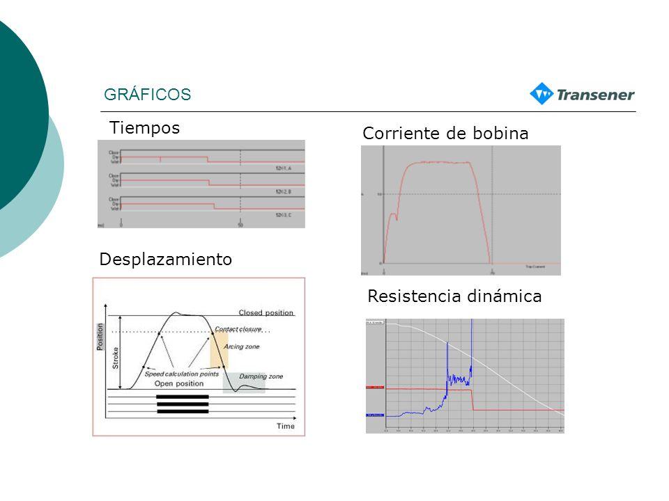 GRÁFICOS Tiempos Desplazamiento Corriente de bobina Resistencia dinámica