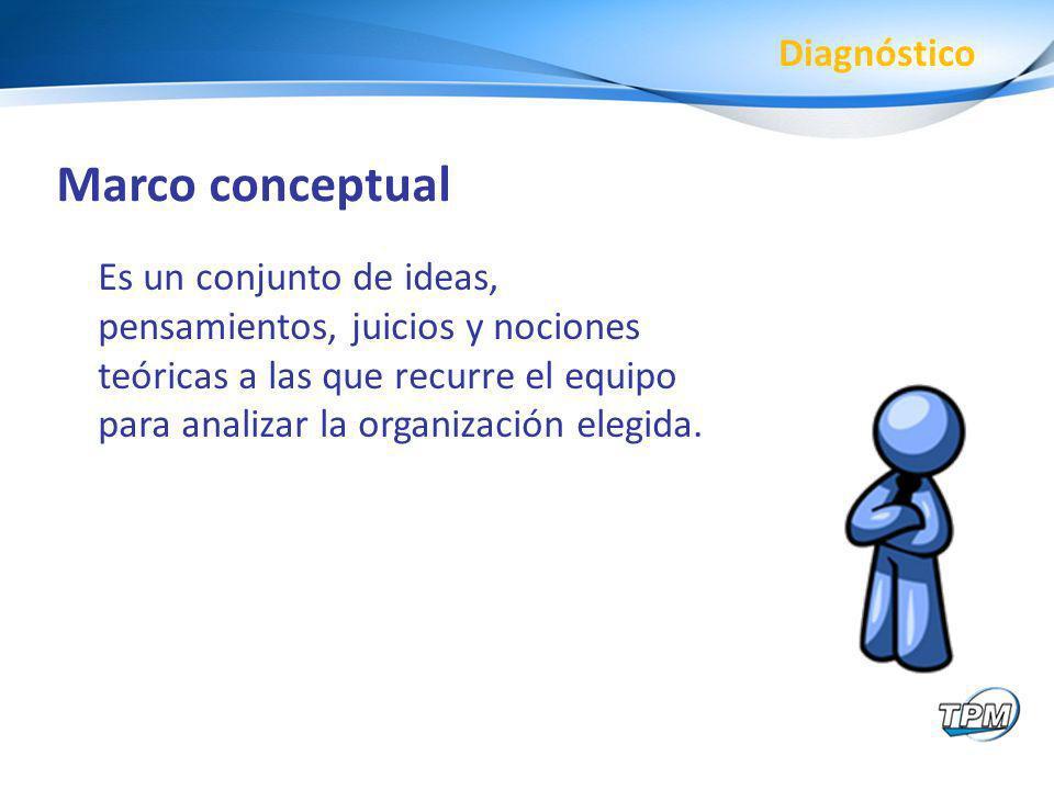 Marco conceptual Es un conjunto de ideas, pensamientos, juicios y nociones teóricas a las que recurre el equipo para analizar la organización elegida.