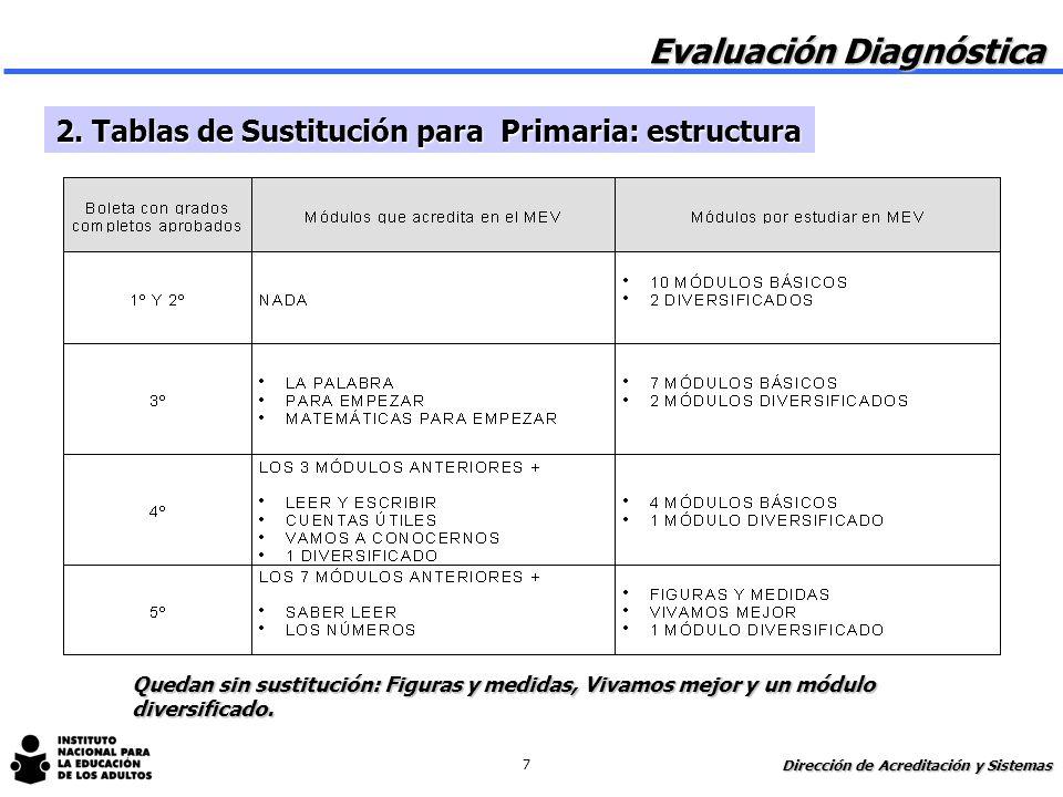 2.Tablas de Sustitución: propósitos 1 Establecer sustituciones entre grados del sistema escolarizado y el MEVyT. 1 Ubicar a las personas con anteceden