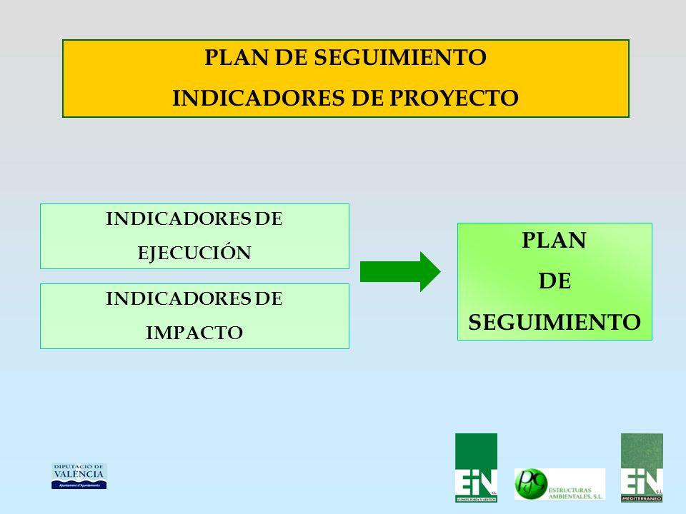 PLAN DE SEGUIMIENTO INDICADORES DE PROYECTO INDICADORES DE EJECUCIÓN INDICADORES DE IMPACTO PLAN DE SEGUIMIENTO