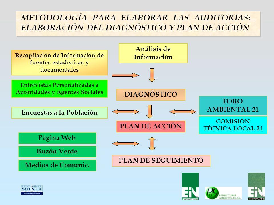 METODOLOGÍA PARA ELABORAR LAS AUDITORIAS: ELABORACIÓN DEL DIAGNÓSTICO Y PLAN DE ACCIÓN Recopilación de Información de fuentes estadísticas y documentales Entrevistas Personalizadas a Autoridades y Agentes Sociales Análisis de Información DIAGNÓSTICO FORO AMBIENTAL 21 COMISIÓN TÉCNICA LOCAL 21 Página Web Buzón Verde Medios de Comunic.