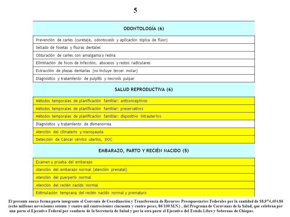 5 ODONTOLOGÍA (6) Prevención de caries (curetaje, odontoxesis y aplicación tópica de flúor) Sellado de fosetas y fisuras dentales Obturación de caries con amalgama o resina Eliminación de focos de infección, abscesos y restos radiculares Extracción de piezas dentarias (no incluye tercer molar) Diagnóstico y tratamiento de pulpitis y necrosis pulpar SALUD REPRODUCTIVA (6) Métodos temporales de planificación familiar: anticonceptivos Métodos temporales de planificación familiar: preservativos Métodos temporales de planificación familiar: dispositivo intrauterino Diagnóstico y tratamiento de dismenorrea Atención del climaterio y menopausia Detección de Cáncer cérvico uterino, DOC EMBARAZO, PARTO Y RECIÉN NACIDO (5) Examen y prueba del embarazo Atención del embarazo normal (atención prenatal) Atención del puerperio normal Atención del recién nacido normal Estimulación temprana del recién nacido normal y prematuro El presente anexo forma parte integrante el Convenio de Coordinación y Transferencia de Recursos Presupuestarios Federales por la cantidad de $8,974,454.86 (ocho millones novecientos setenta y cuatro mil cuatrocientos cincuenta y cuatro pesos, 86/100 M.N.), del Programa de Caravanas de la Salud, que celebran por una parte el Ejecutivo Federal por conducto de la Secretaría de Salud y por la otra parte el Ejecutivo del Estado Libre y Soberano de Chiapas.