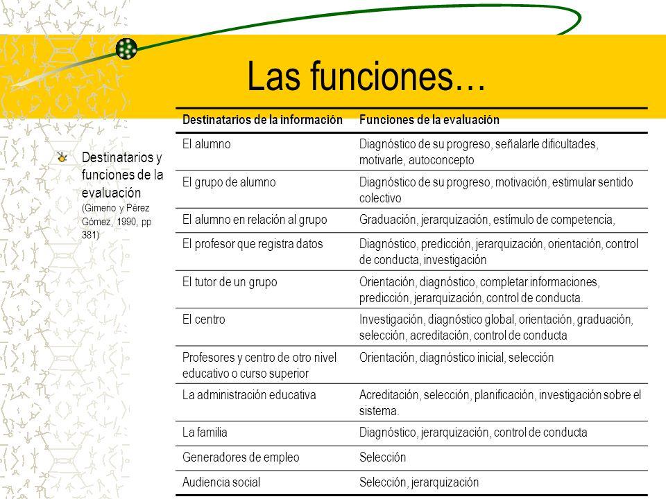 Las funciones… Destinatarios y funciones de la evaluación (Gimeno y Pérez Gómez, 1990, pp 381) Destinatarios de la informaciónFunciones de la evaluaci