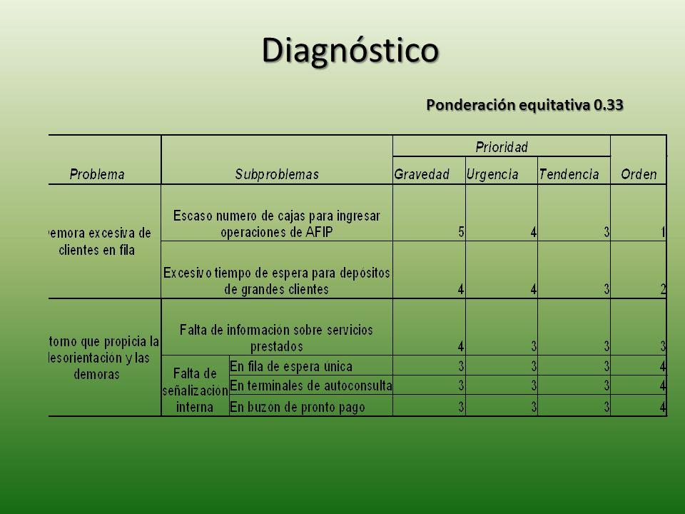 Diagnóstico Ponderación equitativa 0.33