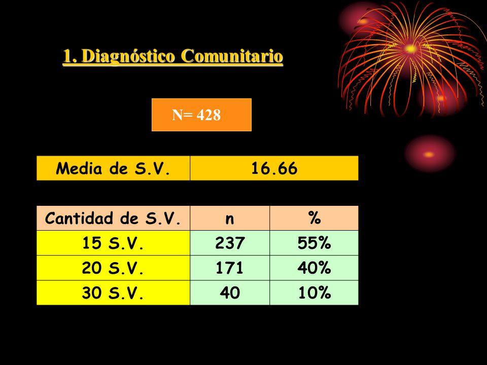 1. Diagnóstico Comunitario N= 428 Media de S.V.16.66 Cantidad de S.V.n% 15 S.V.23755% 20 S.V.17140% 30 S.V.4010%