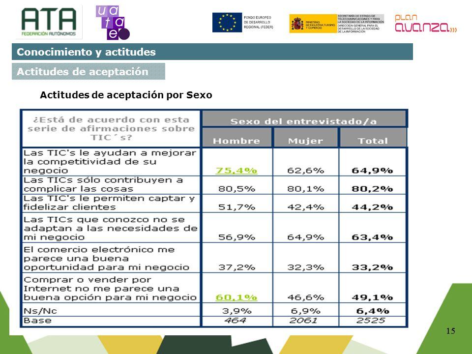15 Fuente:Diagnóstico sobre la presencia, usos y demandas de las trabajadoras autónomas en relación con las TIC´s. Base: 2525.Telecyl Estudios. 2008.