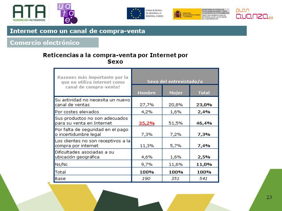 23 Comercio electrónico Reticencias a la compra-venta por Internet por Sexo Internet como un canal de compra-venta
