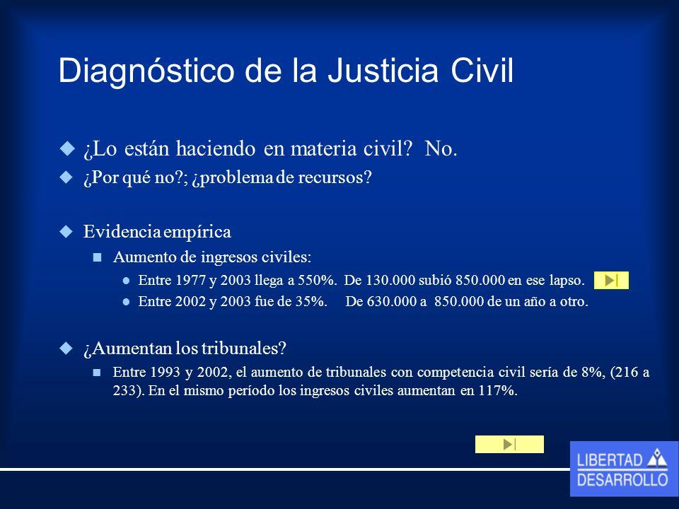 Diagnóstico de la Justicia Civil ¿Lo están haciendo en materia civil.