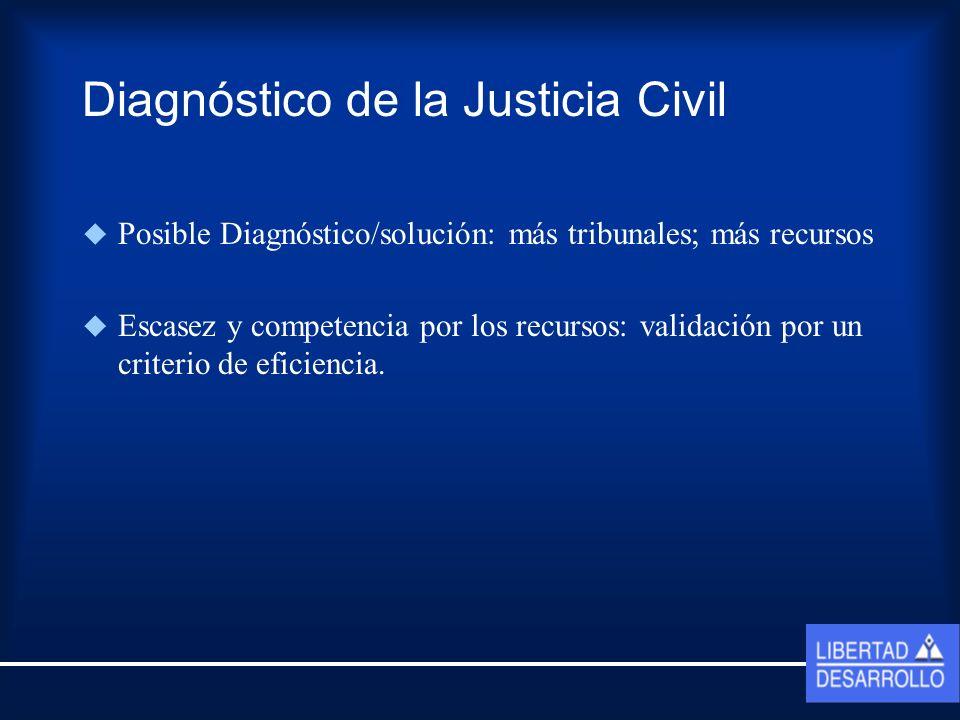Diagnóstico de la Justicia Civil 1.- Focalización en la propia tarea Los tribunales no sólo a resuelven conflictos, sino que: Causas voluntarias: En promedio entre 1996 y 2003 estas alcanzaron al 15% de los ingresos civiles totales.