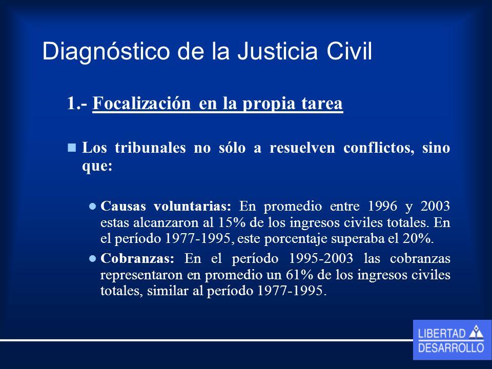 Distribución causas civiles ingresadas totales: Promedio 1977-1995 Fuente: Vargas y otros, 2000