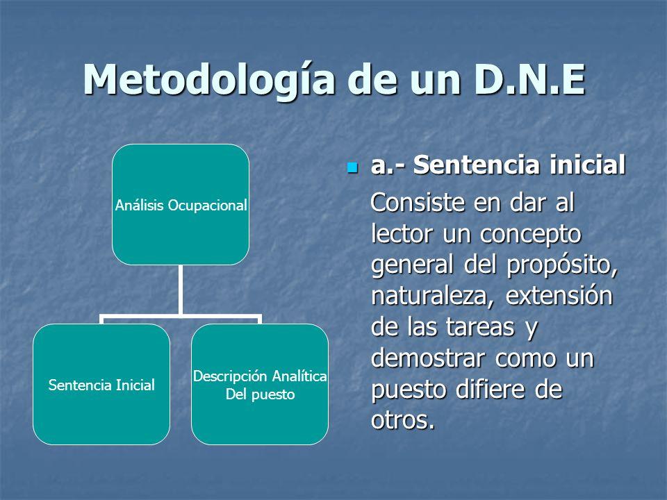 Metodología de un D.N.E Análisis Ocupacional Sentencia Inicial Descripción Analítica Del puesto a.- Sentencia inicial a.- Sentencia inicial Consiste e