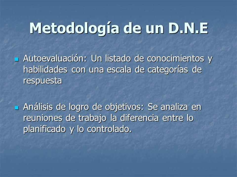Metodología de un D.N.E Autoevaluación: Un listado de conocimientos y habilidades con una escala de categorías de respuesta Autoevaluación: Un listado