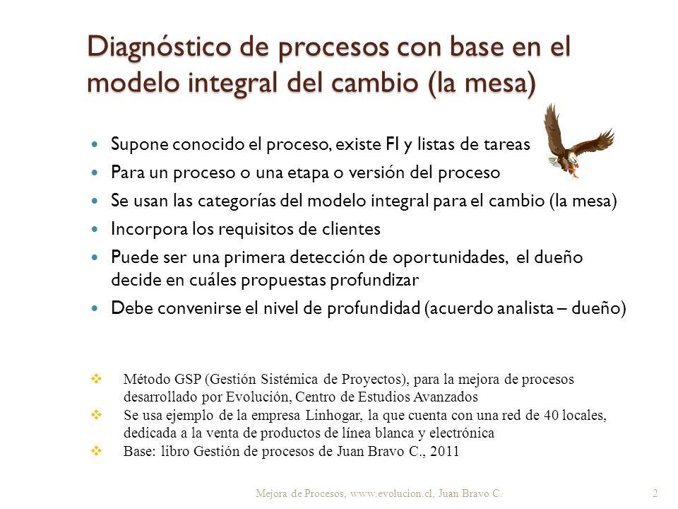 Supone conocido el proceso, existe FI y listas de tareas Para un proceso o una etapa o versión del proceso Se usan las categorías del modelo integral