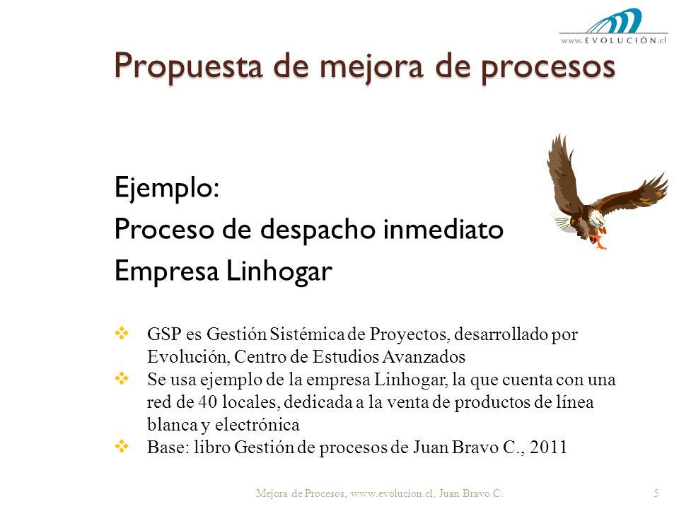 Propuesta de mejora de procesos Ejemplo: Proceso de despacho inmediato Empresa Linhogar 5 Mejora de Procesos, www.evolucion.cl, Juan Bravo C. GSP es G