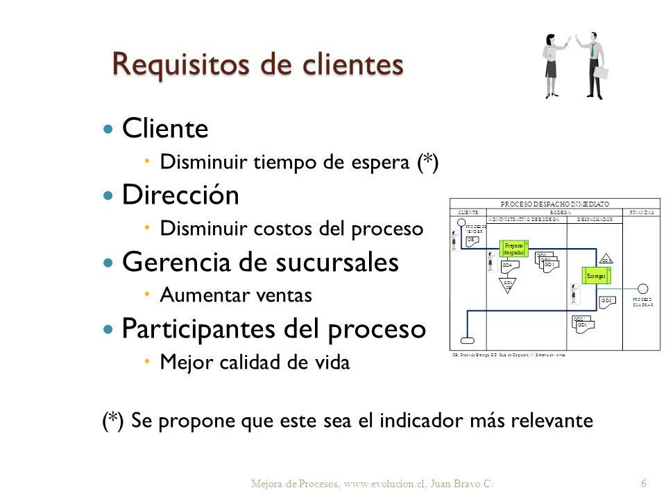 Requisitos de clientes Mejora de Procesos, www.evolucion.cl, Juan Bravo C. 6 Cliente Disminuir tiempo de espera (*) Dirección Disminuir costos del pro