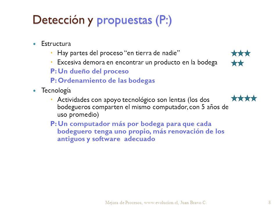 Detección y propuestas (P:) Estructura Hay partes del proceso en tierra de nadie Excesiva demora en encontrar un producto en la bodega P: Un dueño del