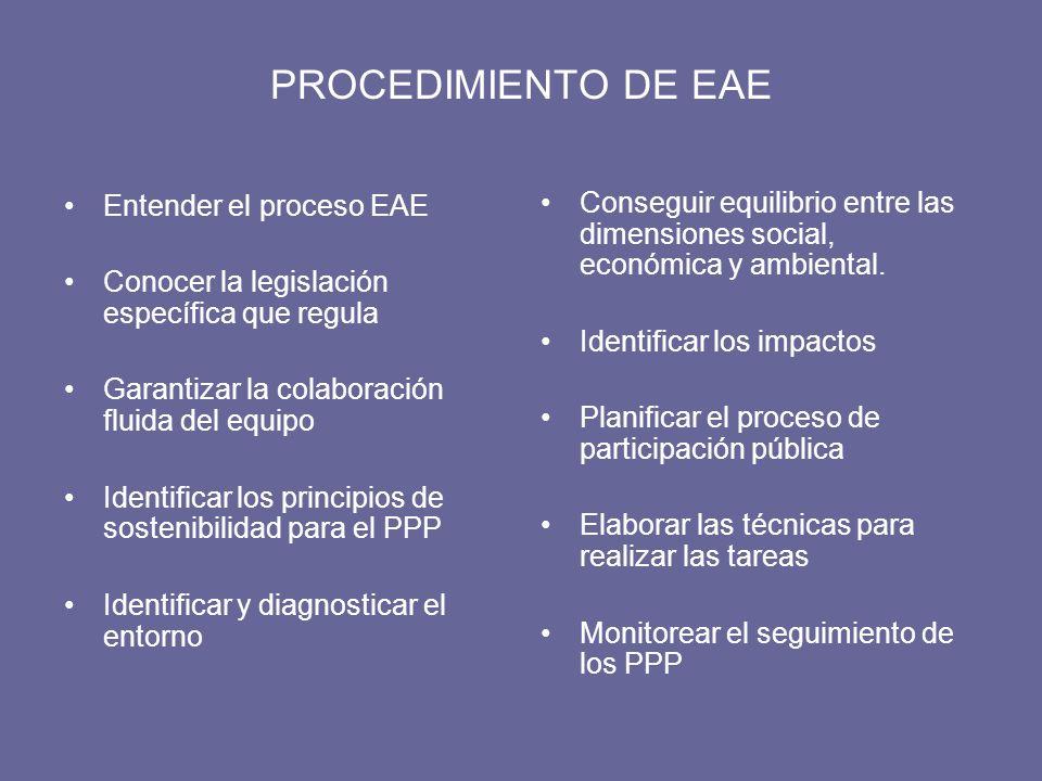 PROCEDIMIENTO DE EAE Entender el proceso EAE Conocer la legislación específica que regula Garantizar la colaboración fluida del equipo Identificar los