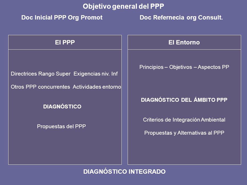 Objetivo general del PPP El Entorno Doc Inicial PPP Org Promot Doc Refernecia org Consult. Directrices Rango Super Exigencias niv. Inf Otros PPP concu