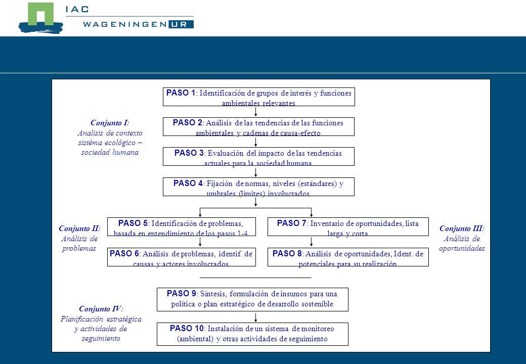 PASO 2 : Análisis de las tendencias de las funciones ambientales y cadenas de causa-efecto PASO 3 : Evaluación del impacto de las tendencias actuales para la sociedad humana PASO 4 : Fijación de normas, niveles (estándares) y umbrales (límites) involucrados PASO 5 : Identificación de problemas, basada en entendimiento de los pasos 1-4 PASO 6 : Análisis de problemas, identificación de causas y actores involucrados STEP 7 : Identification of opportunities STEP 8 : Opportunity analysis STEP 9 : Design of a vision and strategic orientations for sustainable development STEP 10 : Environmental monitoring PASO 1 : Identificación de grupos de interés y funciones ambientales relevantes Cluster IV: Strategic planning and monitoring Cluster III: Environmental opportunity analysis Cluster II: Environmental problem analysis Conjunto I: Analisis de contexto sistéma ecológico – sociedad humana PASO 2 : Análisis de las tendencias de las funciones ambientales y cadenas de causa-efecto PASO 3 : Evaluación del impacto de las tendencias actuales para la sociedad humana PASO 4 : Fijación de normas, niveles (estándares) y umbrales (límites) involucrados PASO 5 : Identificación de problemas, basada en entendimiento de los pasos 1-4 PASO 6 : Análisis de problemas, identif.