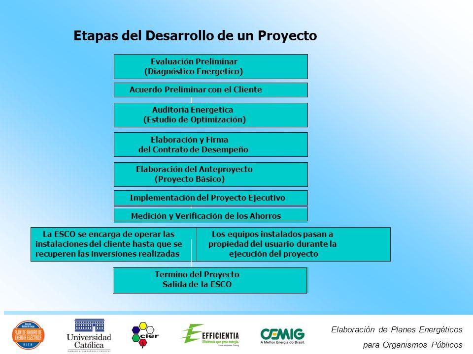 Elaboración de Planes Energéticos para Organismos Públicos La ESCO se encarga de operar las instalaciones del cliente hasta que se recuperen las inver