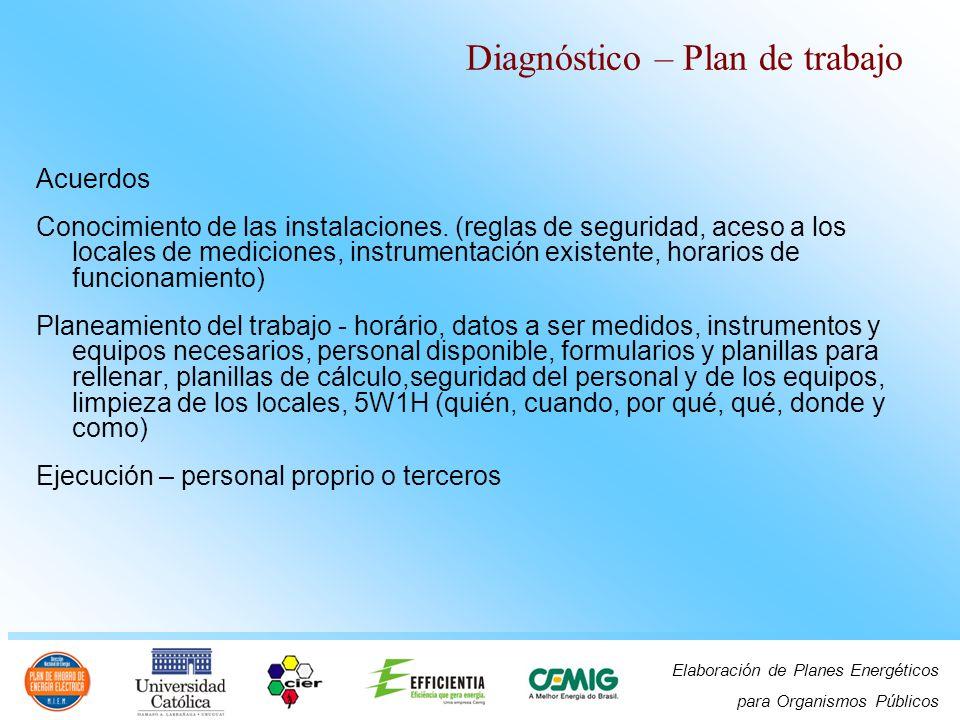 Elaboración de Planes Energéticos para Organismos Públicos Acuerdos Conocimiento de las instalaciones. (reglas de seguridad, aceso a los locales de me