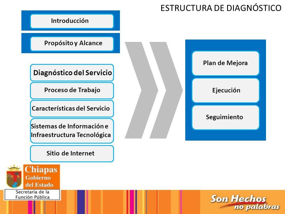 Introducción Propósito y Alcance Diagnóstico del Servicio Proceso de Trabajo Características del Servicio Sistemas de Información e Infraestructura Te
