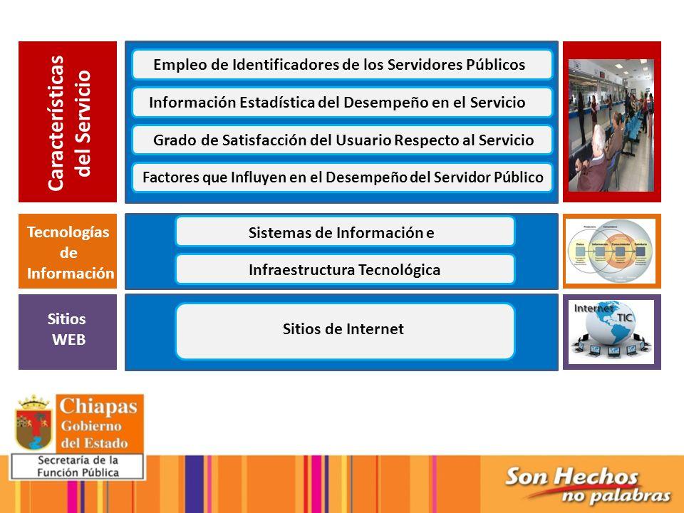 Marco Referencial Características del Servicio Empleo de Identificadores de los Servidores Públicos Información Estadística del Desempeño en el Servic