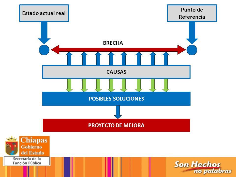 Punto de Referencia Estado actual real BRECHA CAUSAS POSIBLES SOLUCIONES PROYECTO DE MEJORA