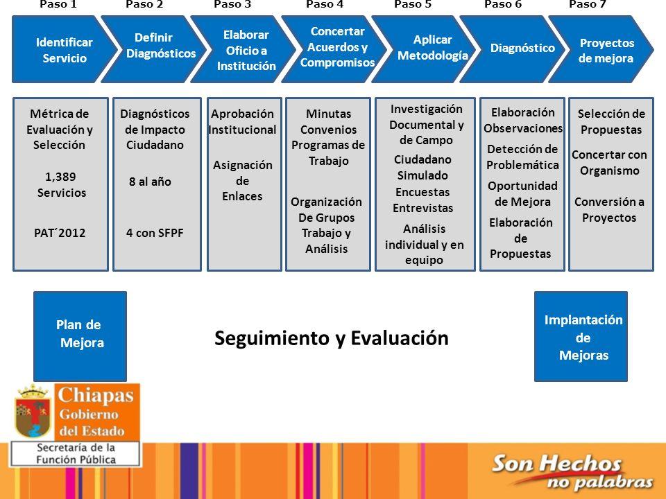 Paso 1 Identificar Servicio Paso 2Paso 3Paso 4Paso 5Paso 6Paso 7 Definir Diagnósticos Elaborar Oficio a Institución Concertar Acuerdos y Compromisos A