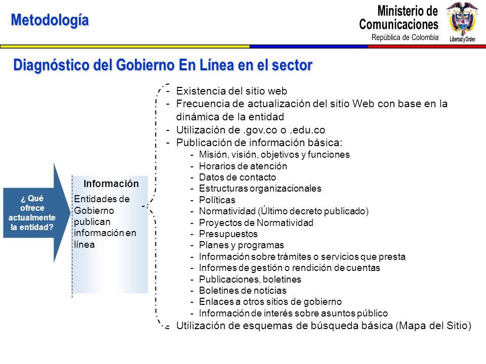 Metodología Diagnóstico del Gobierno En Línea en el sector Información Entidades de Gobierno publican información en línea -Existencia del sitio web -