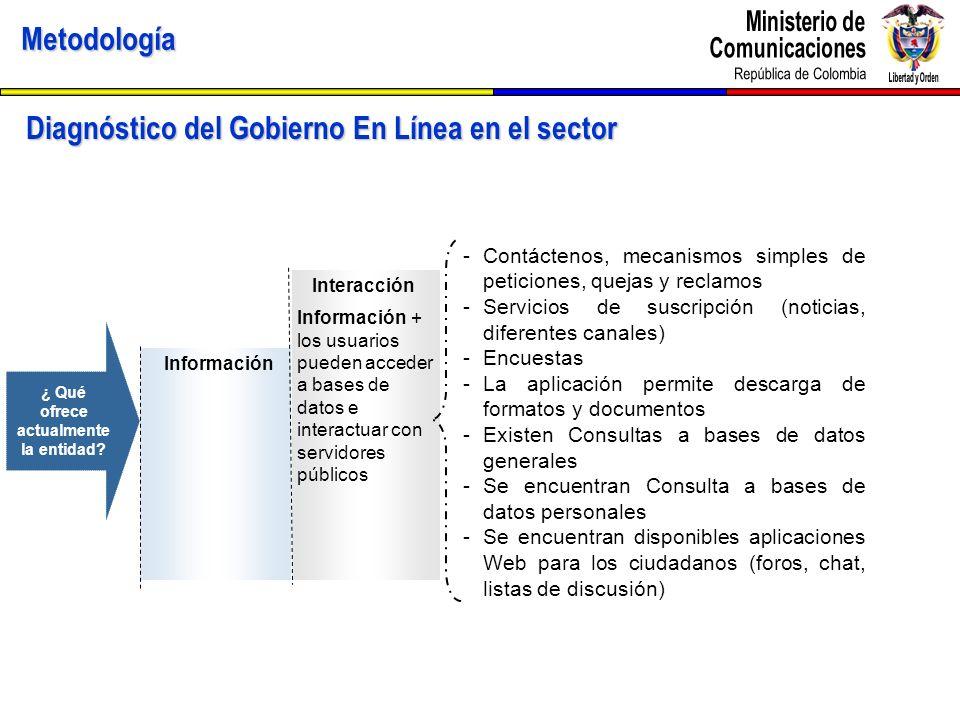 Metodología Diagnóstico del Gobierno En Línea en el sector Interacción Información Información + los usuarios pueden acceder a bases de datos e intera
