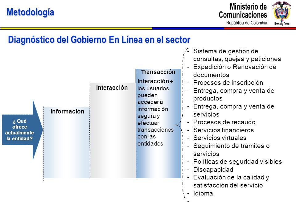 Metodología Diagnóstico del Gobierno En Línea en el sector Transacción Interacción + los usuarios pueden acceder a información segura y efectuar trans