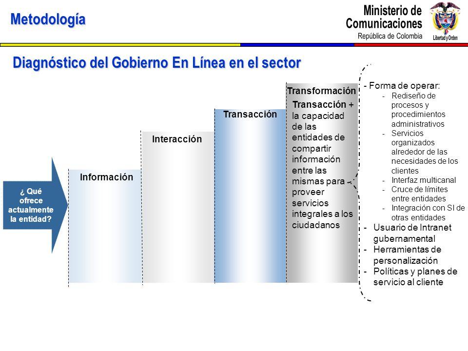 Metodología Diagnóstico del Gobierno En Línea en el sector ¿ Qué ofrece actualmente la entidad? Información Interacción Transacción Transformación Tra
