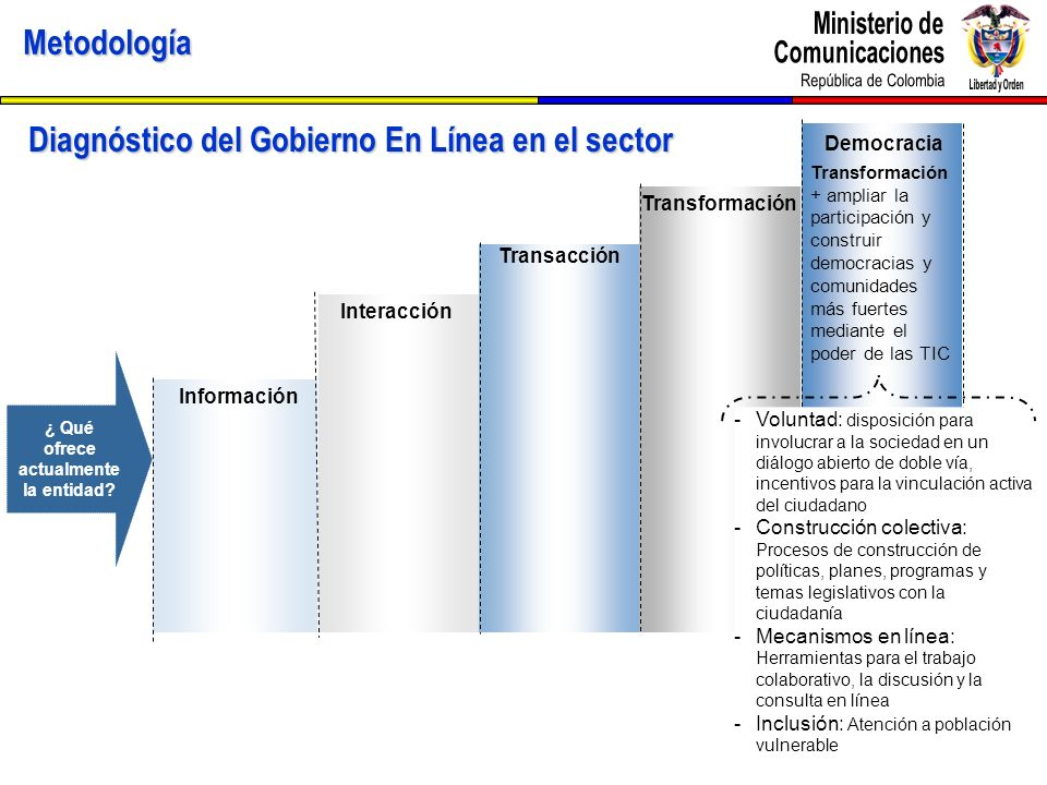 Metodología Diagnóstico del Gobierno En Línea en el sector Democracia Transformación + ampliar la participación y construir democracias y comunidades