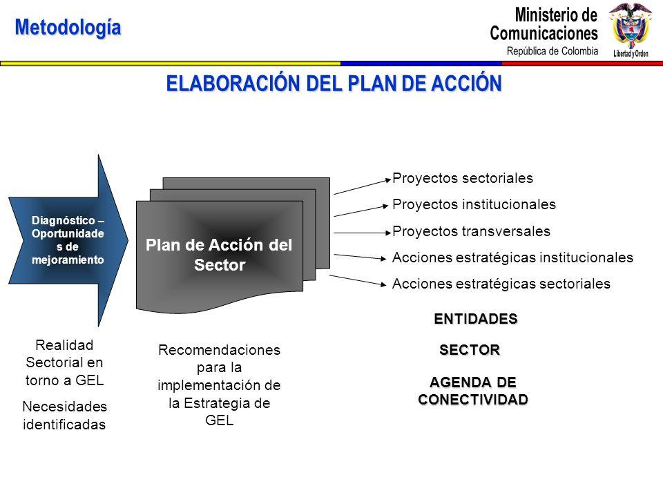 Metodología ELABORACIÓN DEL PLAN DE ACCIÓN Diagnóstico – Oportunidade s de mejoramiento Plan de Acción del Sector Proyectos sectoriales Proyectos inst