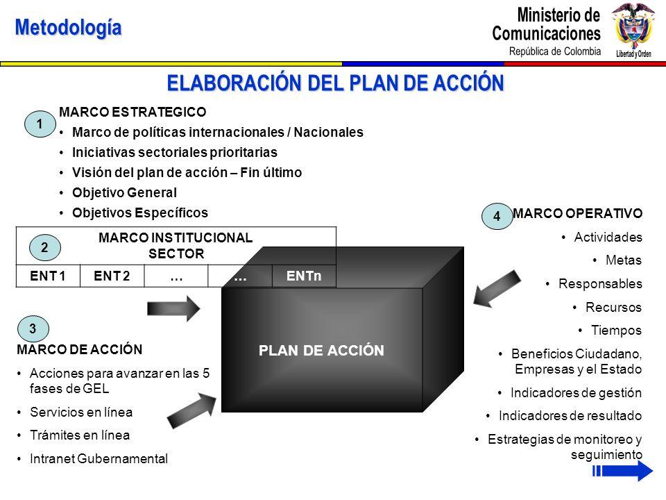 PLAN DE ACCIÓNMetodología ELABORACIÓN DEL PLAN DE ACCIÓN MARCO INSTITUCIONAL SECTOR ENT 1ENT 2……ENTn MARCO OPERATIVO Actividades Metas Responsables Re