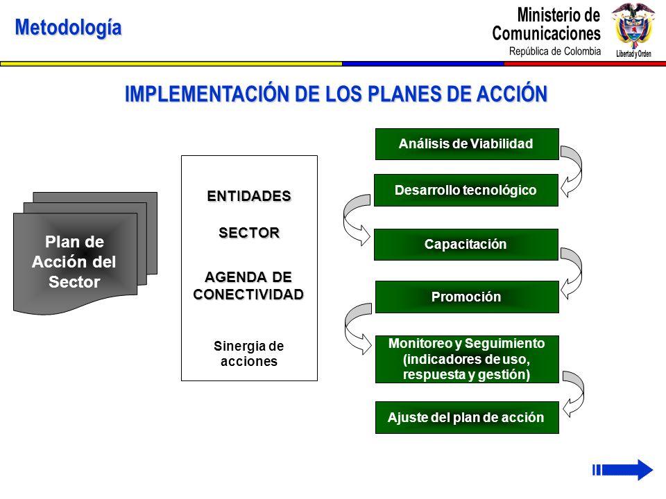 Sinergia de acciones Metodología IMPLEMENTACIÓN DE LOS PLANES DE ACCIÓN Plan de Acción del Sector ENTIDADES SECTOR AGENDA DE CONECTIVIDAD Desarrollo t