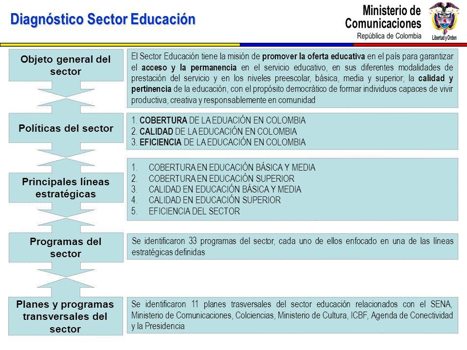 Diagnóstico Sector Educación Objeto general del sector Políticas del sector Principales líneas estratégicas Programas del sector Planes y programas tr