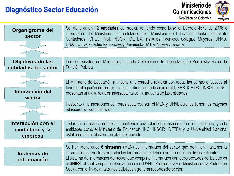Diagnóstico Sector Educación Organigrama del sector Objetivos de las entidades del sector Interacción del sector Interacción con el ciudadano y la emp