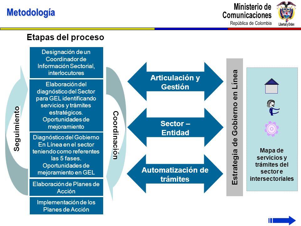 Mapa de servicios y trámites del sector e intersectoriales Metodología Designación de un Coordinador de Información Sectorial, interlocutores Diagnóst