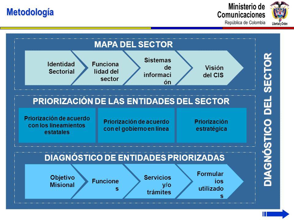 Metodología DIAGNÓSTICO DEL SECTOR Identidad Sectorial Funciona lidad del sector Sistemas de informaci ón Visión del CIS MAPA DEL SECTOR PRIORIZACIÓN