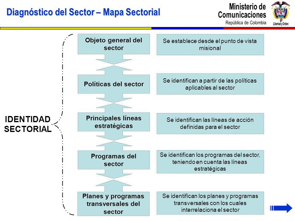 Diagnóstico del Sector – Mapa Sectorial IDENTIDAD SECTORIAL Objeto general del sector Políticas del sector Principales líneas estratégicas Programas d