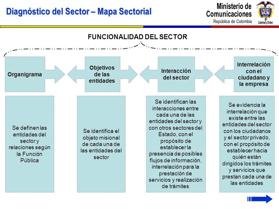 Diagnóstico del Sector – Mapa Sectorial FUNCIONALIDAD DEL SECTOR Organigrama Objetivos de las entidades Interacción del sector Interrelación con el ci