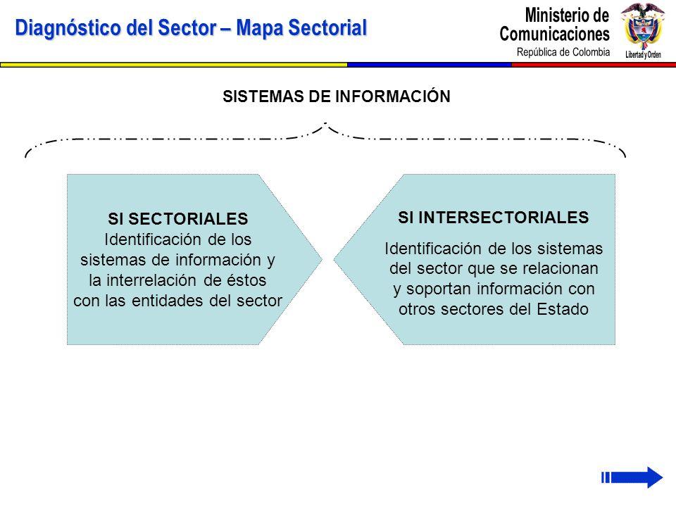 Diagnóstico del Sector – Mapa Sectorial SISTEMAS DE INFORMACIÓN SI SECTORIALES Identificación de los sistemas de información y la interrelación de ést