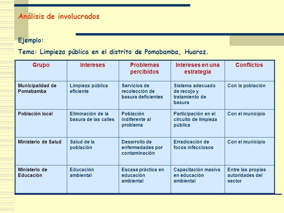 Análisis de involucrados Ejemplo: Tema: Limpieza pública en el distrito de Pomabamba, Huaraz. GrupoInteresesProblemas percibidos Intereses en una estr