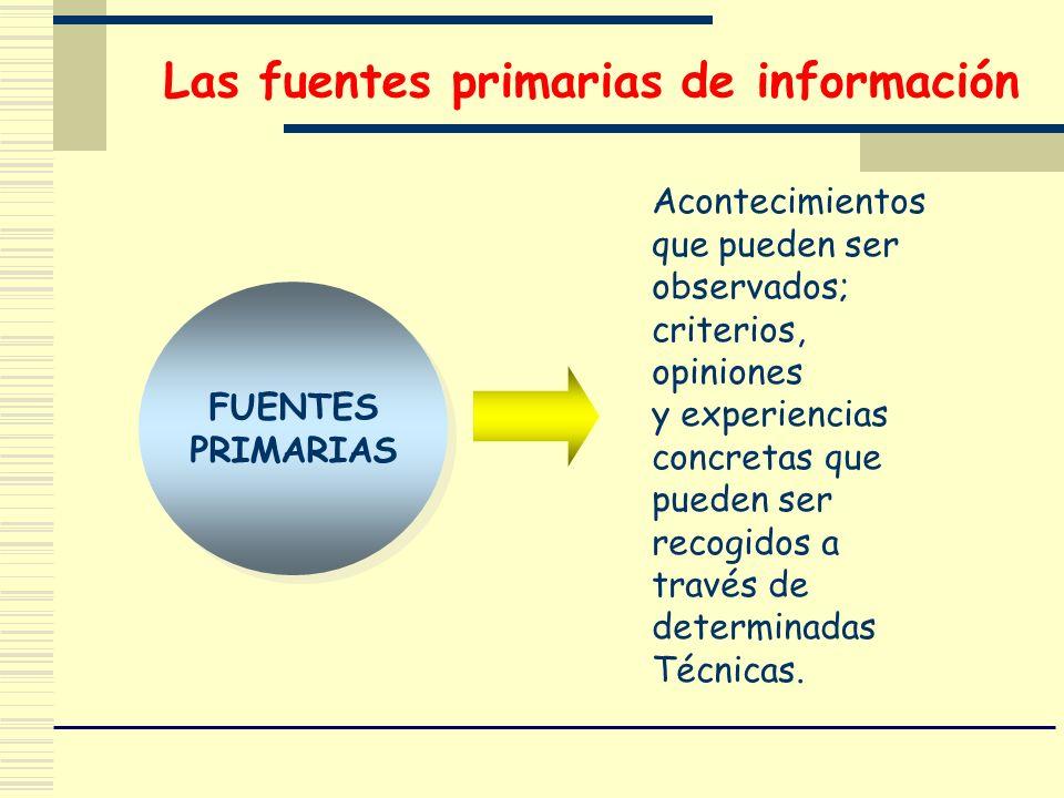 Las fuentes primarias de información FUENTES PRIMARIAS FUENTES PRIMARIAS Acontecimientos que pueden ser observados; criterios, opiniones y experiencia